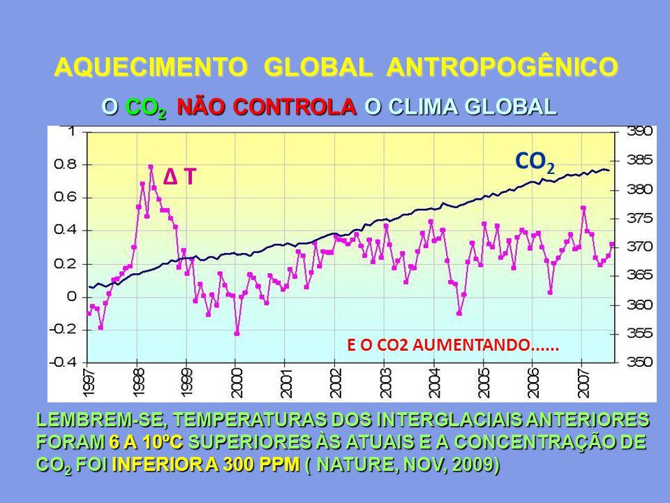 AQUECIMENTO GLOBAL ANTROPOGÊNICO O CO 2 NÃO CONTROLA O CLIMA GLOBAL CO 2 Δ T E O CO2 AUMENTANDO...... LEMBREM-SE, TEMPERATURAS DOS INTERGLACIAIS ANTER