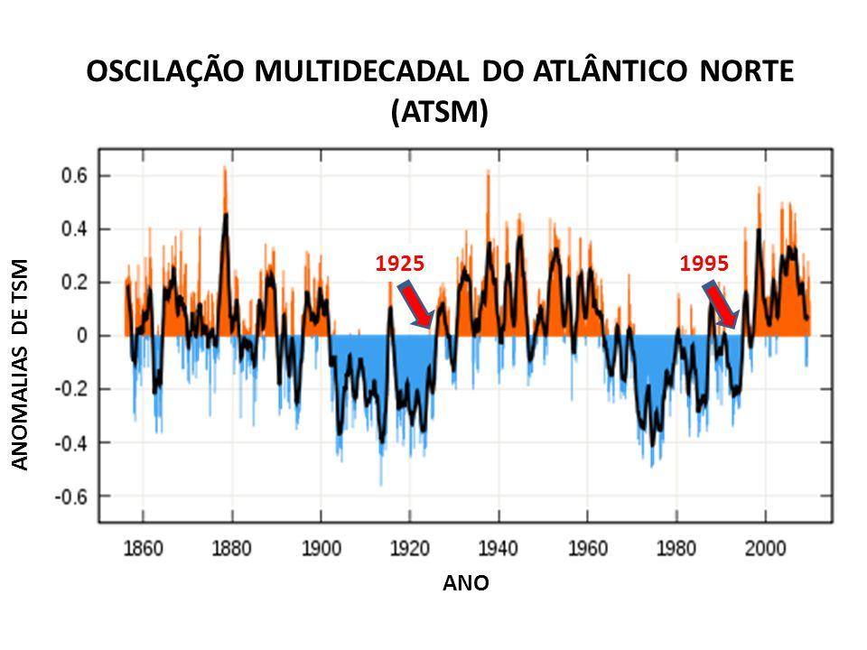 ANOMALIAS DE TSM ANO OSCILAÇÃO MULTIDECADAL DO ATLÂNTICO NORTE (ATSM) 19951925