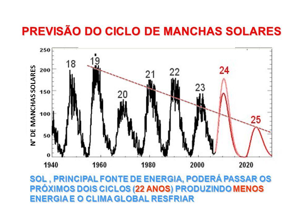 SOL, PRINCIPAL FONTE DE ENERGIA, PODERÁ PASSAR OS PRÓXIMOS DOIS CICLOS (22 ANOS) PRODUZINDO MENOS ENERGIA E O CLIMA GLOBAL RESFRIAR PREVISÃO DO CICLO