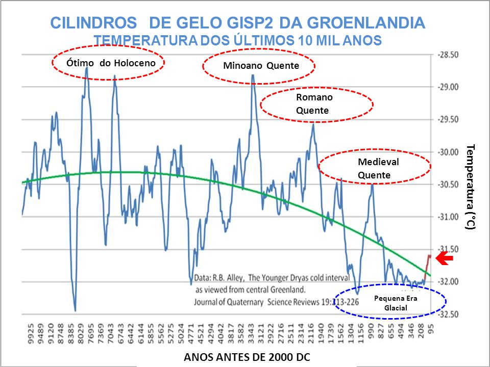 CILINDROS DE GELO GISP2 DA GROENLANDIA TEMPERATURA DOS ÚLTIMOS 10 MIL ANOS Minoano Quente Romano Quente Medieval Quente Temperatura (°C) ANOS ANTES DE