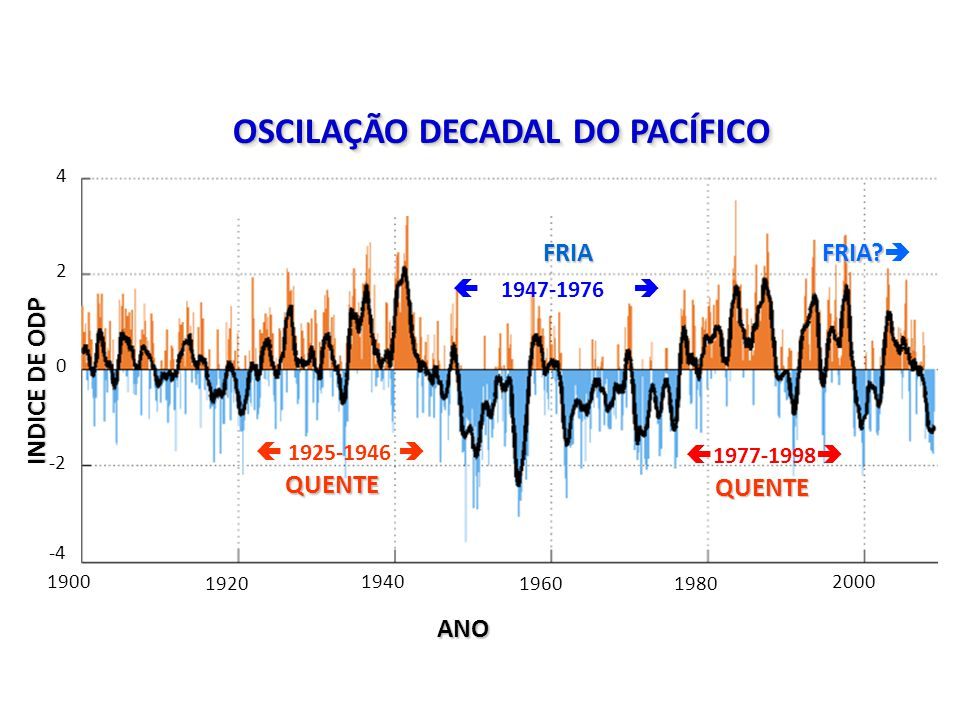Monthly Values for PDO Index: 1900-2008 1900 1920 1940 19601980 2000 4 2 0 -2 -4 INDICE DE ODP ANO OSCILAÇÃO DECADAL DO PACÍFICO  1925-1946  QUENTE