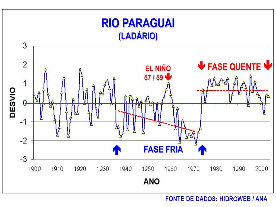  FASE FRIA  EL NIÑO 57 / 59  RIO PARAGUAI (LADÁRIO)  FASE QUENTE  FONTE DE DADOS: HIDROWEB / ANA ---------------------------- -------------------