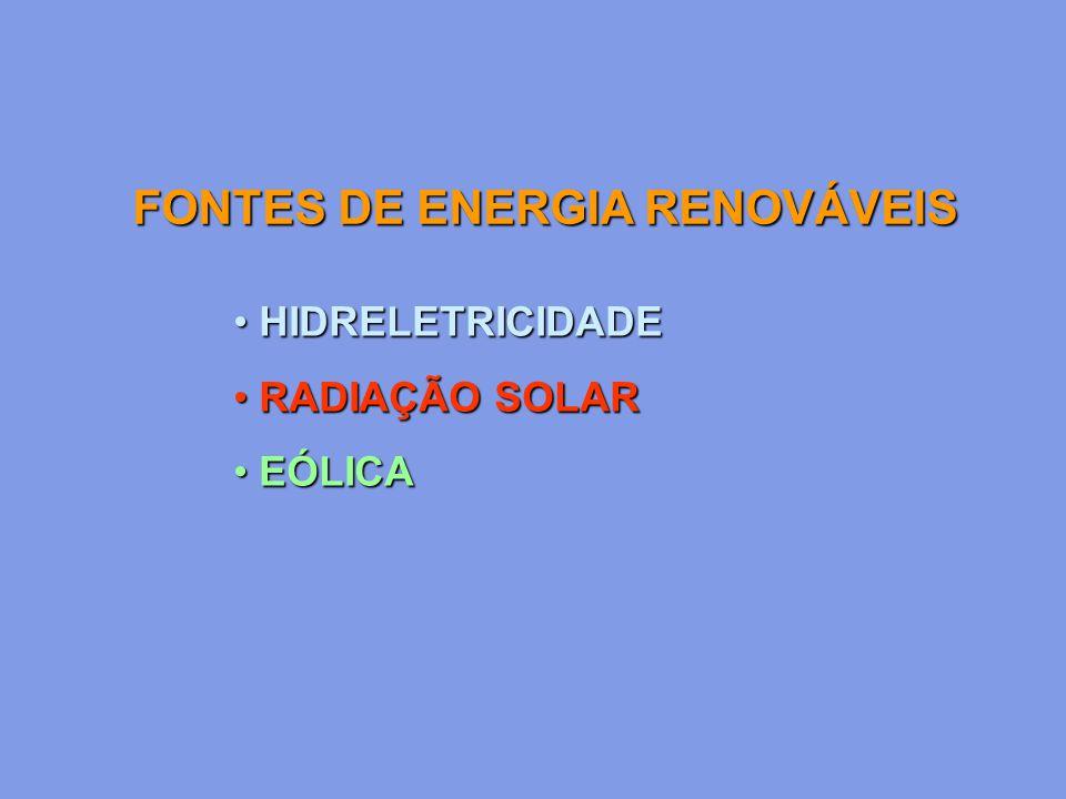 HIDRELETRICIDADE HIDRELETRICIDADE RADIAÇÃO SOLAR RADIAÇÃO SOLAR EÓLICA EÓLICA FONTES DE ENERGIA RENOVÁVEIS
