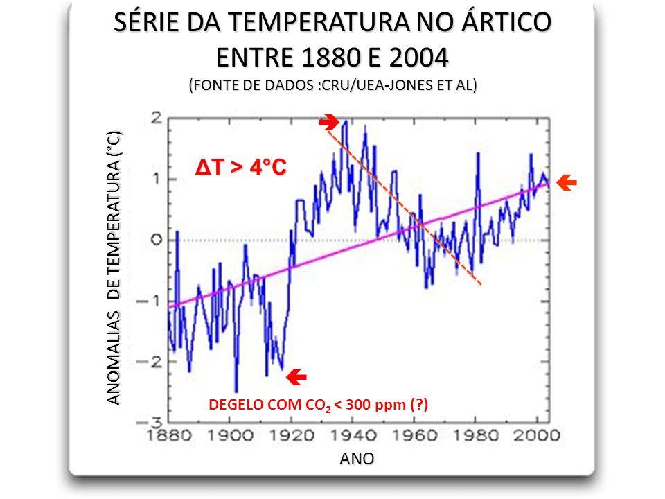 SÉRIE DA TEMPERATURA NO ÁRTICO ENTRE 1880 E 2004 (FONTE DE DADOS :CRU/UEA-JONES ET AL) ANOMALIAS DE TEMPERATURA (°C) ANO   ΔT > 4°C ----------------