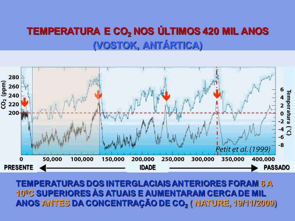  TEMPERATURAS DOS INTERGLACIAIS ANTERIORES FORAM 6 A 10 0 C SUPERIORES ÀS ATUAIS E AUMENTARAM CERCA DE MIL ANOS ANTES DA CONCENTRAÇÃO DE CO 2 ( NATUR