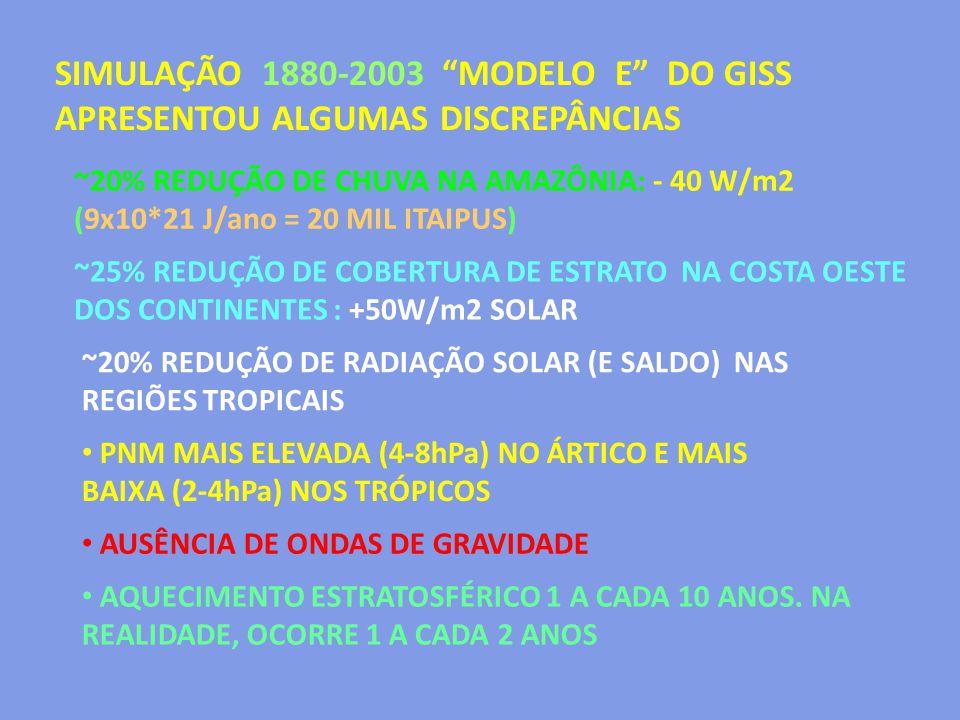 """SIMULAÇÃO 1880-2003 """"MODELO E"""" DO GISS APRESENTOU ALGUMAS DISCREPÂNCIAS ~20% REDUÇÃO DE CHUVA NA AMAZÔNIA: - 40 W/m2 (9x10*21 J/ano = 20 MIL ITAIPUS)"""