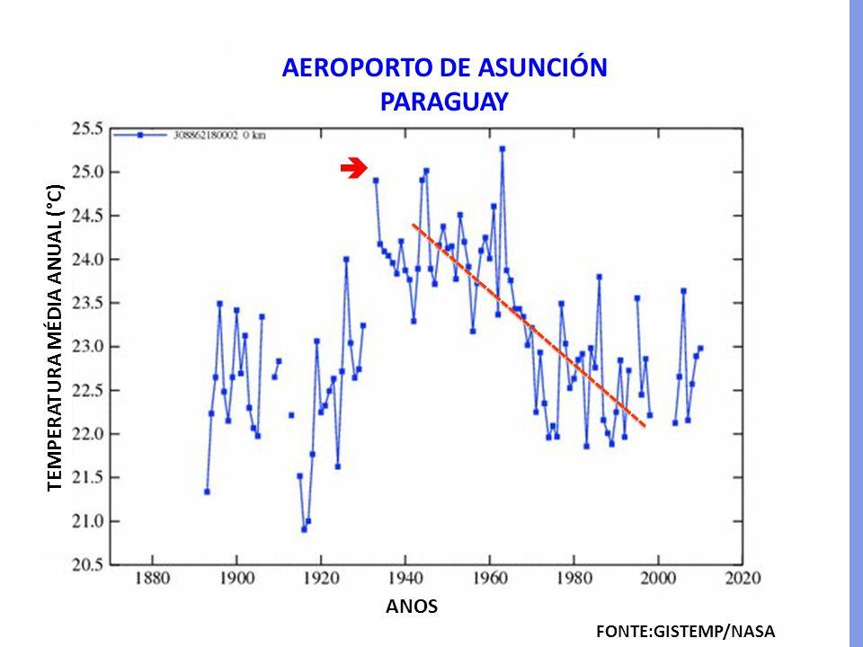 AEROPORTO DE ASUNCIÓN PARAGUAY FONTE:GISTEMP/NASA TEMPERATURA MÉDIA ANUAL (°C) ANOS -------------------------------- 