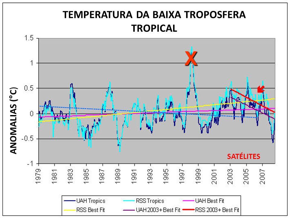 SE OS GASES CO2 E METANO NÃO CONTROLAM O CLIMA GLOBAL, QUEM O FAZ .