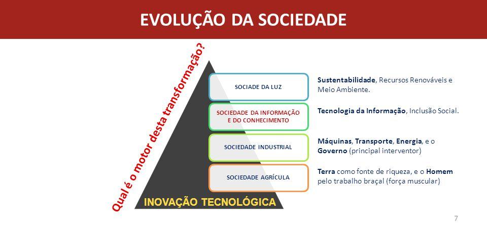 Prospecção Tecnológica Polos e Parques Tecnológicos Linhas de Financiamento e Incentivos Fiscais Sensibilização, Conscientização e Motivação, e Informação Tecnológica.