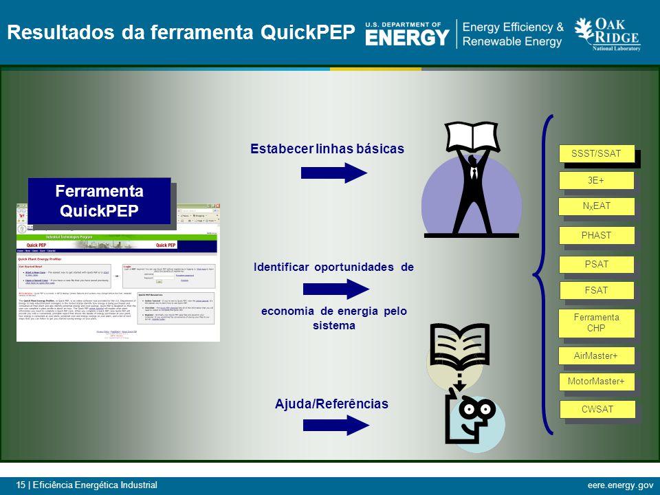 15 | Eficiência Energética Industrialeere.energy.gov Resultados da ferramenta QuickPEP Identificar oportunidades de economia de energia pelo sistema E