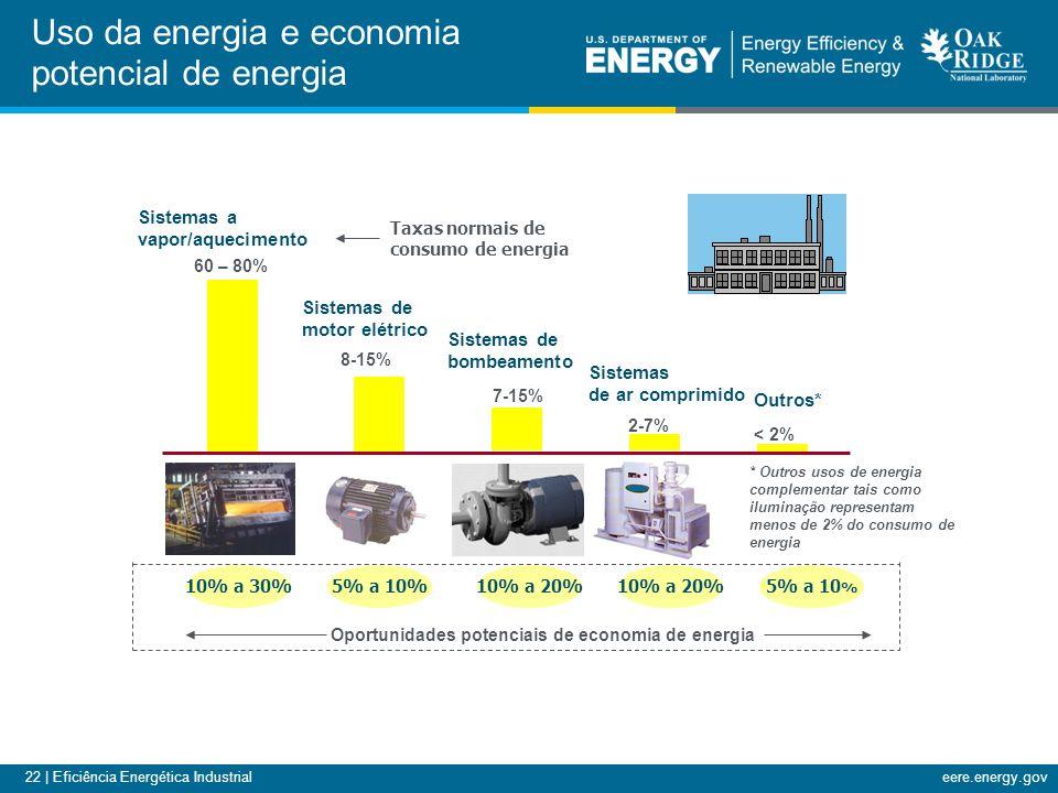 22 | Eficiência Energética Industrialeere.energy.gov Oportunidades potenciais de economia de energia Taxas normais de consumo de energia * Outros usos