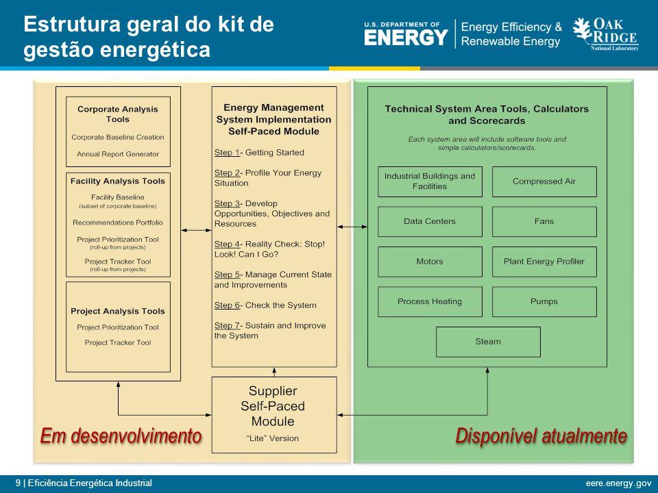 9 | Eficiência Energética Industrialeere.energy.gov Em desenvolvimento Disponível atualmente Estrutura geral do kit de gestão energética 3