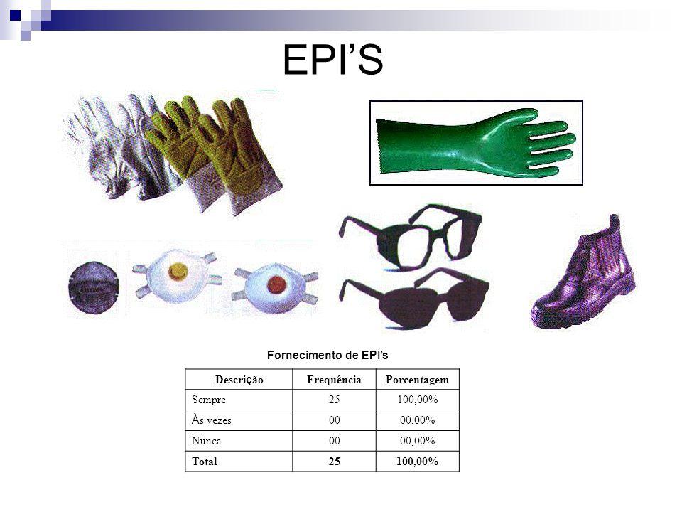 EPI'S Fornecimento de EPI's Descri ç ão FrequênciaPorcentagem Sempre25100,00% À s vezes 0000,00% Nunca0000,00% Total25100,00%