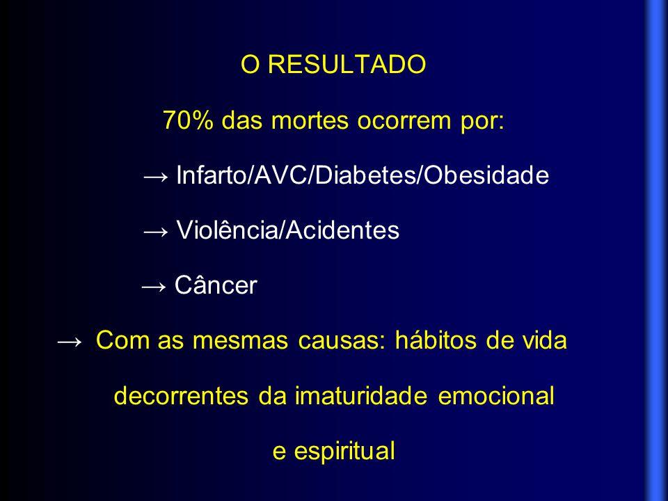 O RESULTADO 70% das mortes ocorrem por: → Infarto/AVC/Diabetes/Obesidade → Violência/Acidentes → Câncer → Com as mesmas causas: hábitos de vida decorr