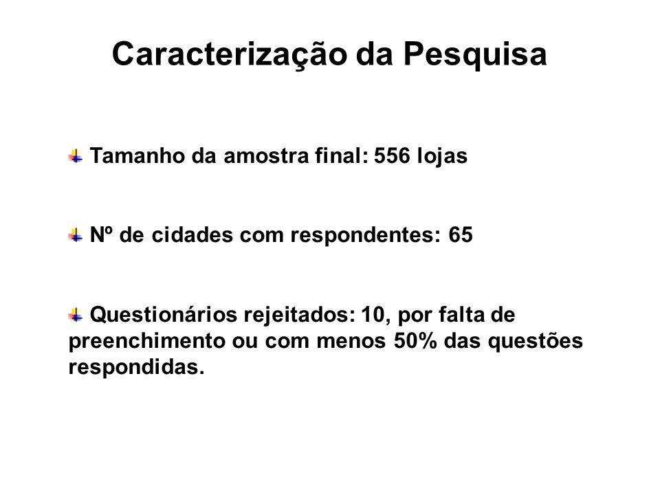 Caracterização da Pesquisa Tamanho da amostra final: 556 lojas Nº de cidades com respondentes: 65 Questionários rejeitados: 10, por falta de preenchim