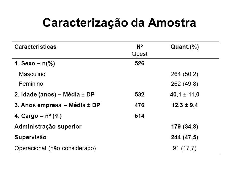 Caracterização da Amostra CaracterísticasNº Quest Quant.(%) 1. Sexo – n(%)526 Masculino264 (50,2) Feminino262 (49,8) 2. Idade (anos) – Média ± DP53240