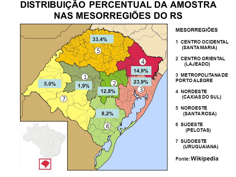 DISTRIBUIÇÃO PERCENTUAL DA AMOSTRA NAS MESORREGIÕES DO RS MESORREGIÕES 1 CENTRO OCIDENTAL (SANTA MARIA) 2 CENTRO ORIENTAL (LAJEADO) 3 METROPOLITANA DE