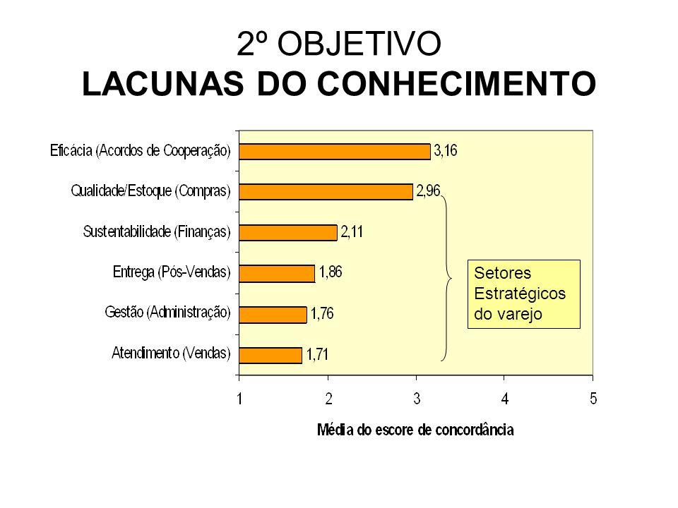 2º OBJETIVO LACUNAS DO CONHECIMENTO Setores Estratégicos do varejo