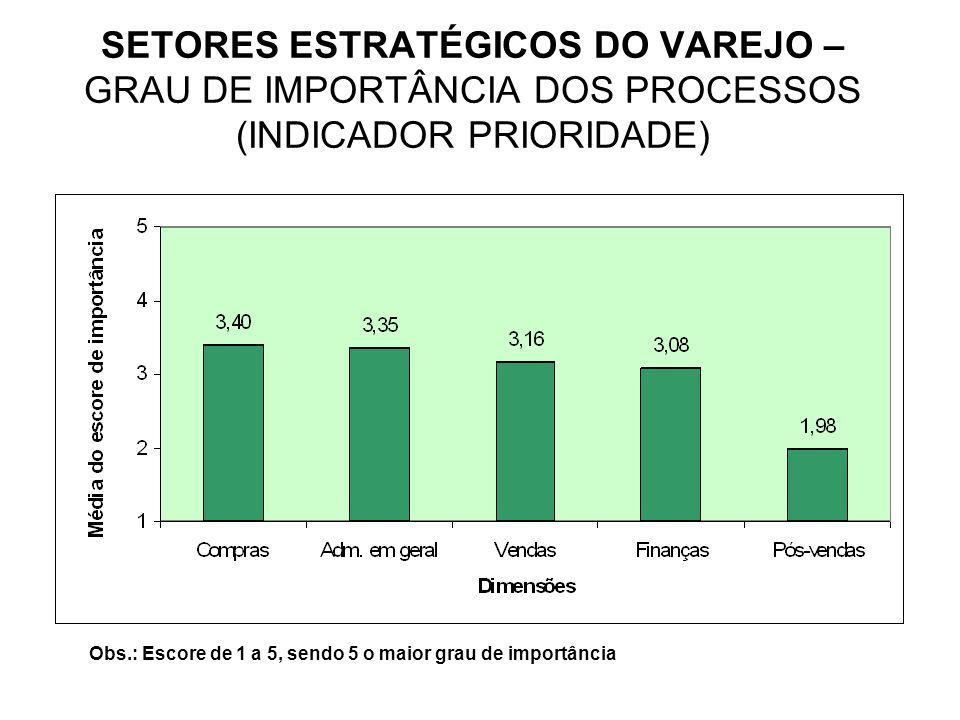 SETORES ESTRATÉGICOS DO VAREJO – GRAU DE IMPORTÂNCIA DOS PROCESSOS (INDICADOR PRIORIDADE) Obs.: Escore de 1 a 5, sendo 5 o maior grau de importância