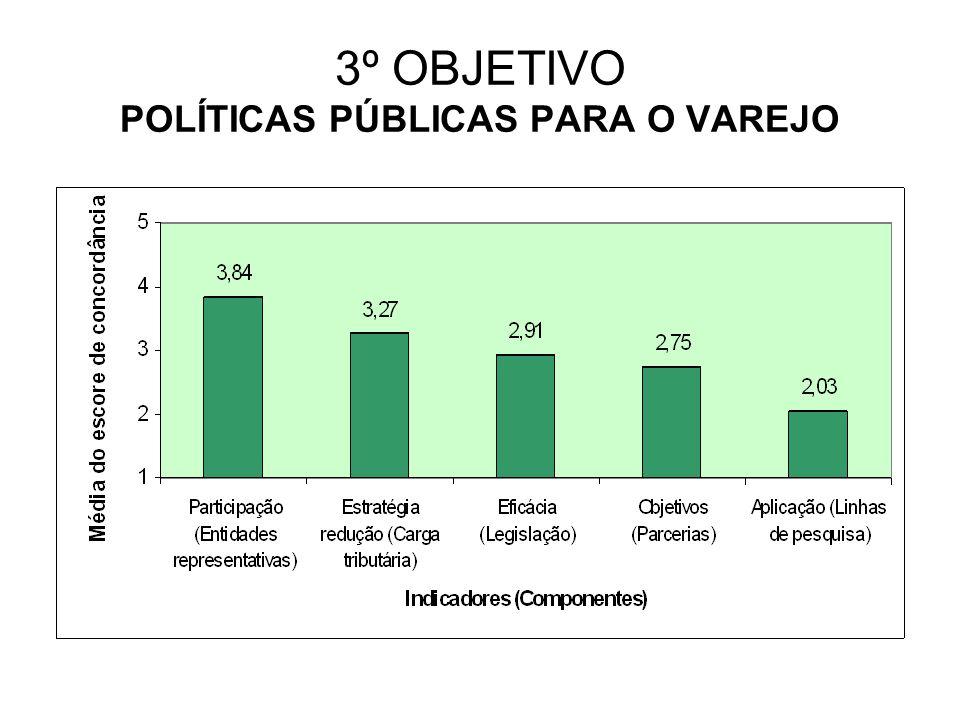 3º OBJETIVO POLÍTICAS PÚBLICAS PARA O VAREJO