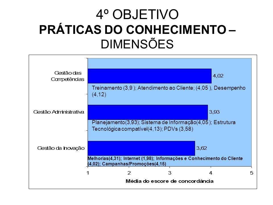 4º OBJETIVO PRÁTICAS DO CONHECIMENTO – DIMENSÕES Treinamento (3,9 ); Atendimento ao Cliente; (4,05 ), Desempenho (4,12) Planejamento(3,93); Sistema de