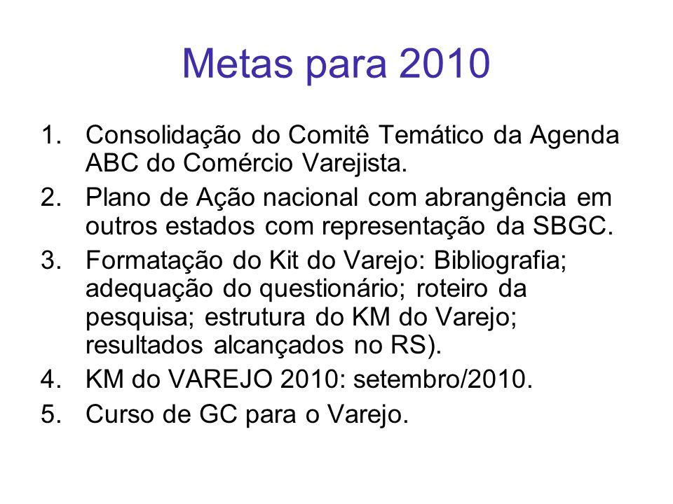 Metas para 2010 1.Consolidação do Comitê Temático da Agenda ABC do Comércio Varejista. 2.Plano de Ação nacional com abrangência em outros estados com