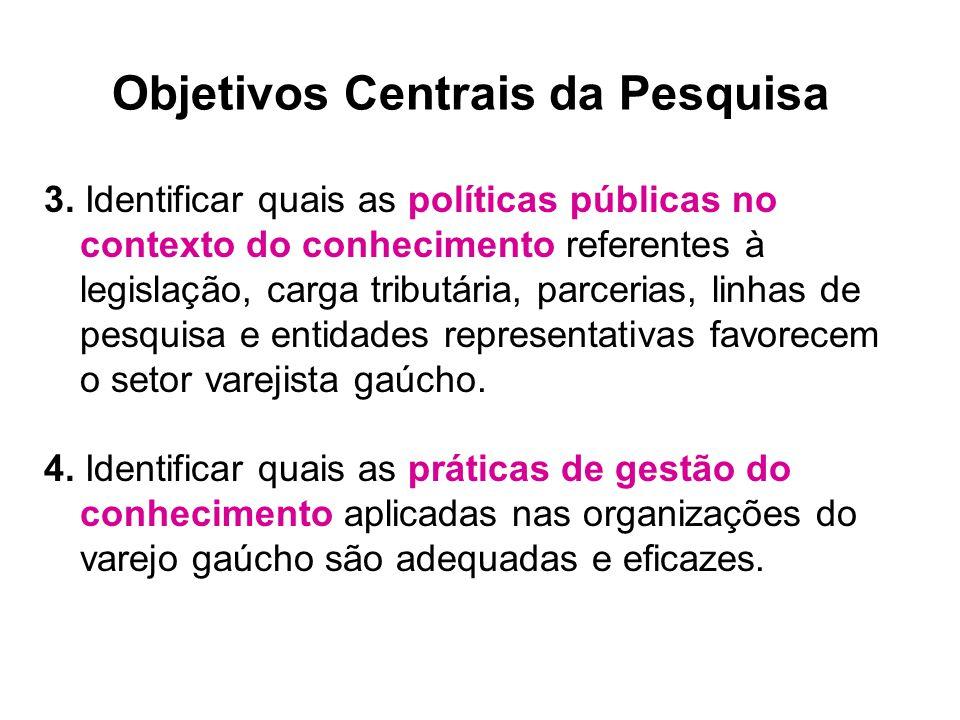 3. Identificar quais as políticas públicas no contexto do conhecimento referentes à legislação, carga tributária, parcerias, linhas de pesquisa e enti