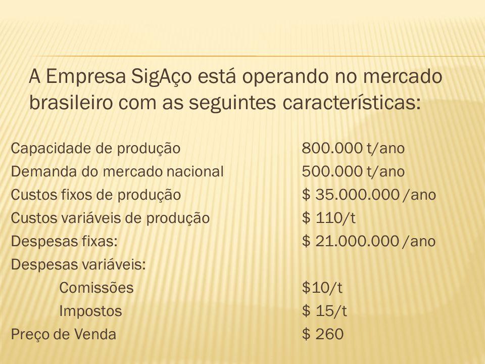 A Empresa SigAço está operando no mercado brasileiro com as seguintes características: Capacidade de produção800.000 t/ano Demanda do mercado nacional