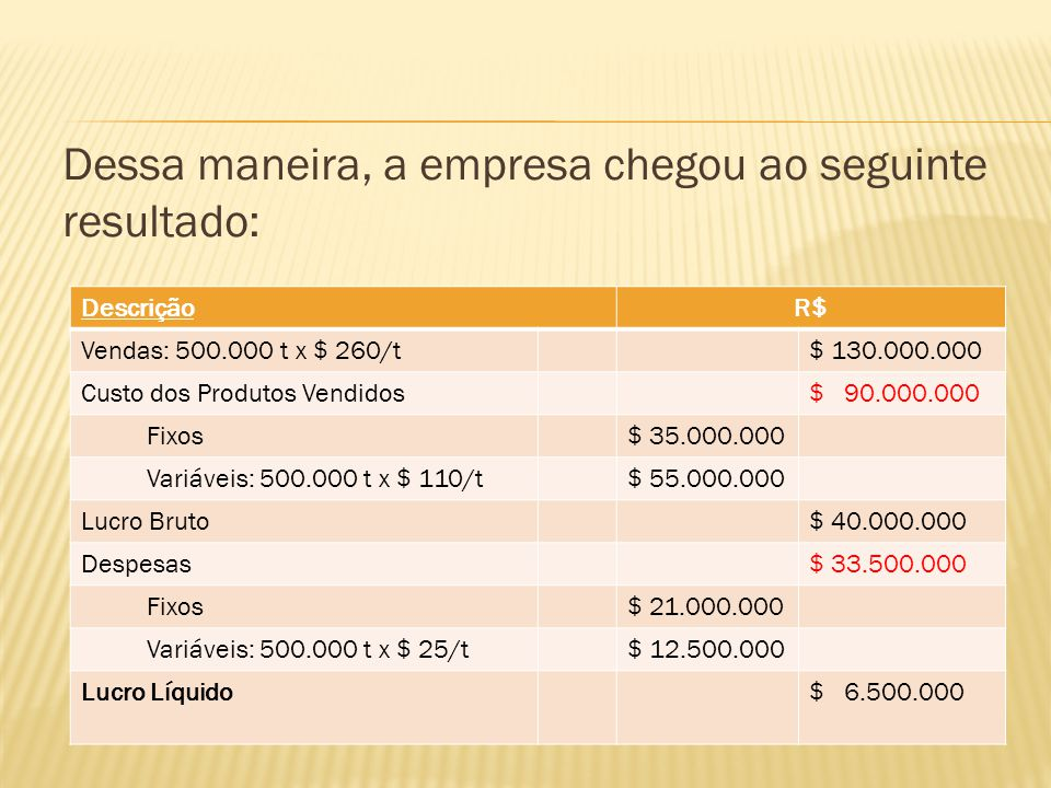 Dessa maneira, a empresa chegou ao seguinte resultado: DescriçãoR$ Vendas: 500.000 t x $ 260/t$ 130.000.000 Custo dos Produtos Vendidos$ 90.000.000 Fi