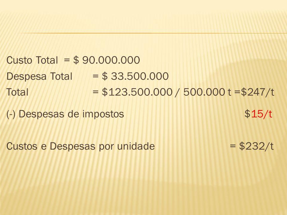 Custo Total = $ 90.000.000 Despesa Total = $ 33.500.000 Total= $123.500.000 / 500.000 t =$247/t (-) Despesas de impostos $15/t Custos e Despesas por u