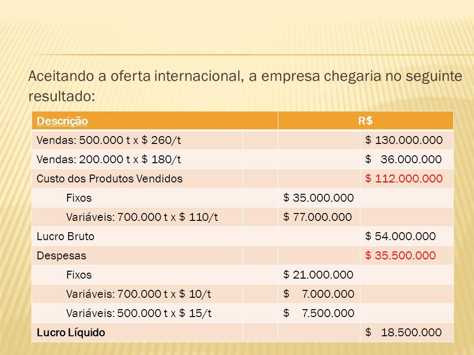 Aceitando a oferta internacional, a empresa chegaria no seguinte resultado: DescriçãoR$ Vendas: 500.000 t x $ 260/t$ 130.000.000 Vendas: 200.000 t x $