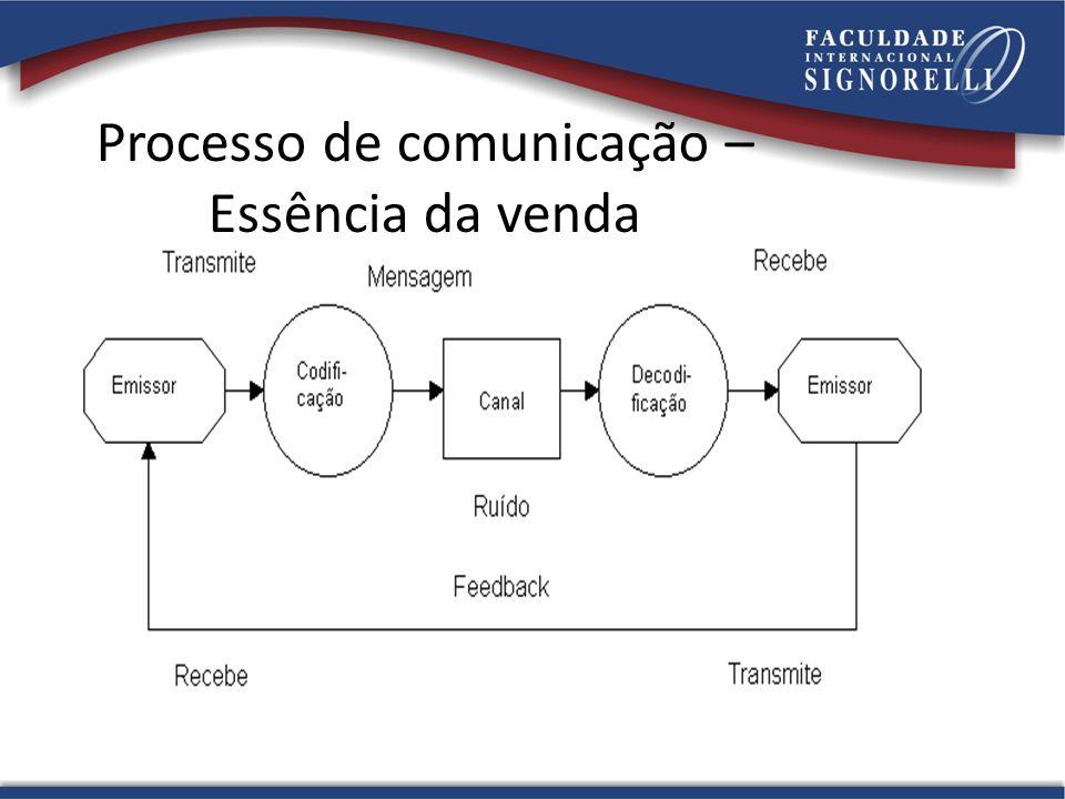 Processo de comunicação – Essência da venda
