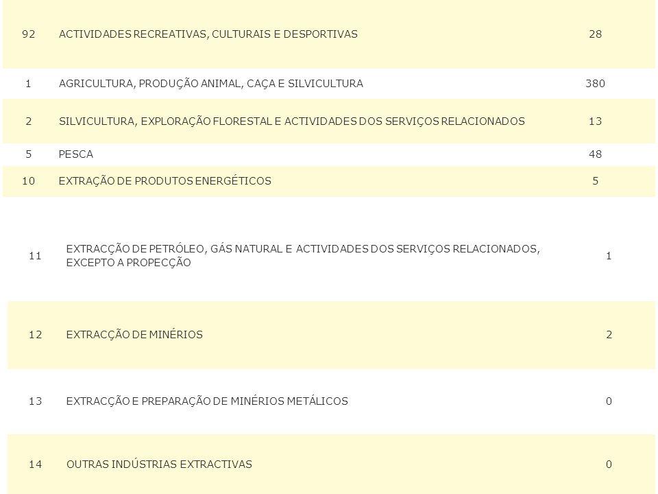 92ACTIVIDADES RECREATIVAS, CULTURAIS E DESPORTIVAS28 1AGRICULTURA, PRODUÇÃO ANIMAL, CAÇA E SILVICULTURA380 2SILVICULTURA, EXPLORAÇÃO FLORESTAL E ACTIVIDADES DOS SERVIÇOS RELACIONADOS13 5PESCA48 10EXTRAÇÃO DE PRODUTOS ENERGÉTICOS5 11 EXTRACÇÃO DE PETRÓLEO, GÁS NATURAL E ACTIVIDADES DOS SERVIÇOS RELACIONADOS, EXCEPTO A PROPECÇÃO 1 12EXTRACÇÃO DE MINÉRIOS2 13EXTRACÇÃO E PREPARAÇÃO DE MINÉRIOS METÁLICOS0 14OUTRAS INDÚSTRIAS EXTRACTIVAS0