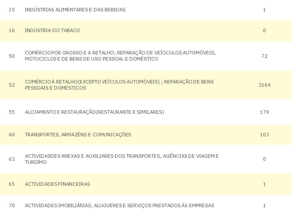 15INDÚSTRIAS ALIMENTARES E DAS BEBIDAS1 16INDÚSTRIA DO TABACO0 50 COMÉRCIO POR GROSSO E A RETALHO; REPARAÇÃO DE VEÍOCULOS AUTOMÓVEIS, MOTOCICLOS E DE BENS DE USO PESSOAL E DOMÉSTICO 72 52 COMÉRCIO À RETALHO(EXCEPTO VEÍCULOS AUTOMÓVEIS) ; REPARAÇÃO DE BENS PESSOAIS E DOMÉSTICOS 3164 55ALOJAMENTO E RESTAURAÇÃO(RESTAURANTE E SIMILARES)179 60TRANSPORTES, ARMAZÉNS E COMUNICAÇÕES103 63 ACTIVIDASDES ANEXAS E AUXILIARES DOS TRANSPORTES, AGÊNCIAS DE VIAGEM E TURISMO 0 65ACTIVIDADES FINANCEIRAS1 70ACTIVIDADES IMOBILIÁRIAS, ALUGUERES E SERVIÇOS PRESTADOS ÀS EMPRESAS1