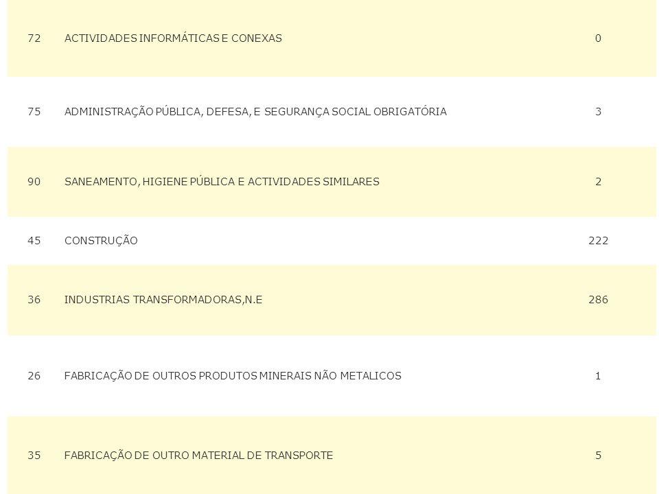 72ACTIVIDADES INFORMÁTICAS E CONEXAS0 75ADMINISTRAÇÃO PÚBLICA, DEFESA, E SEGURANÇA SOCIAL OBRIGATÓRIA3 90SANEAMENTO, HIGIENE PÚBLICA E ACTIVIDADES SIMILARES2 45CONSTRUÇÃO222 36INDUSTRIAS TRANSFORMADORAS,N.E286 26FABRICAÇÃO DE OUTROS PRODUTOS MINERAIS NÃO METALICOS1 35FABRICAÇÃO DE OUTRO MATERIAL DE TRANSPORTE5