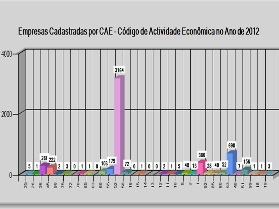 CAEDescriçãoQtde 19 CURTIMENTA E ACABAMENTO DE PELES SEM PÊLOS; FABRICAÇÃO DE ARTIGOS DE VIAGEM, DE MARROQUINARIA, ARTIGOS DE CORREEIRO E SELEIRO 3 18INDÚSTRIA DE VESTUÁRIO, TINGIMENTO E FABRICAÇÃO DE ARTIGOS DE PELES COM PÊLO1 99 COMÉRCIO, MANUTENÇÃO E REPARAÇÃO DE VEÍCULOS AUTOMÓVEIS E MOTOCÍCLOS; COMÉRCIO A RETALHO DE COMBUSTÍVEIS PARA VEÍCULOS 1 51 COMÉRCIO POR GROSSO E AGENTES DE COMÉRCIO, EXCEPTO DE VEÍCULOS AUTOMÓVEIS E MOTOCÍCLOS 156 40PRODUÇÃO E DISTRIBUIÇÃO DE ELECTRICIDADE, GÁS E ÁGUA7 93PRESTAÇÃO DE SERVIÇOS690 80EDUCAÇÃO52 85SAÚDE E ACÇÃO SOCIAL40
