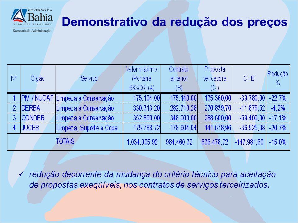 Demonstrativo da redução dos preços redução decorrente da mudança do critério técnico para aceitação de propostas exeqüíveis, nos contratos de serviço