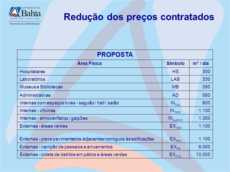Redução dos preços contratados PROPOSTA Área FísicaSímbolom 2 / dia HospitalaresHS300 LaboratóriosLAB330 Museus e BibliotecasMB350 AdministrativasAD55
