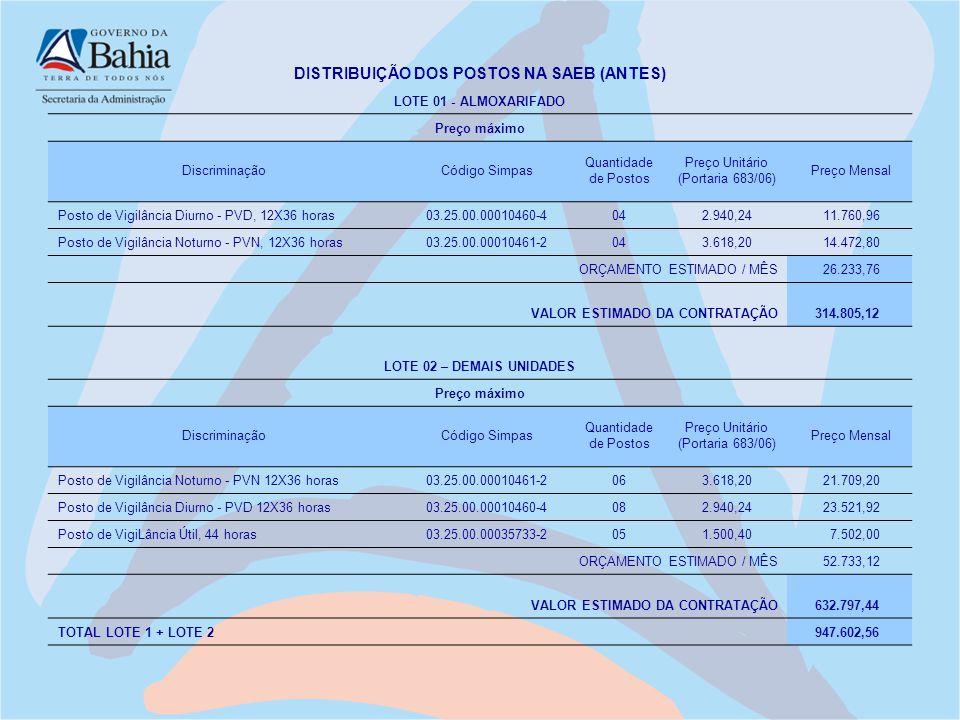 DISTRIBUIÇÃO DOS POSTOS NA SAEB (ANTES) LOTE 01 - ALMOXARIFADO Preço máximo DiscriminaçãoCódigo Simpas Quantidade de Postos Preço Unitário (Portaria 6