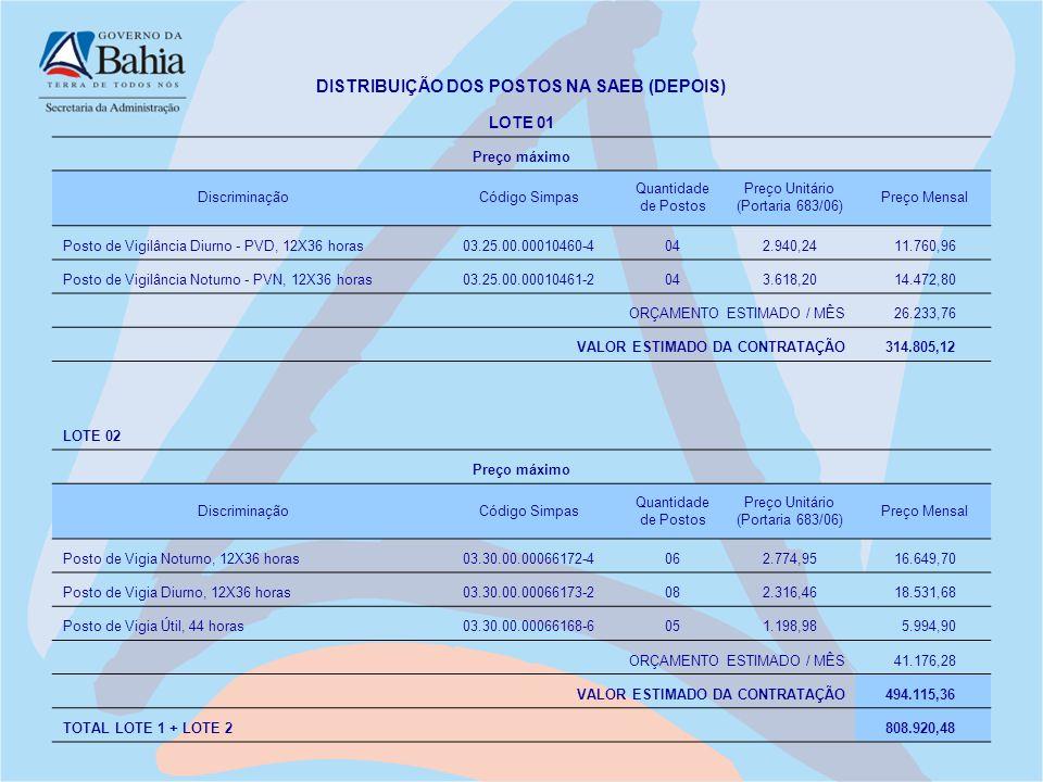 DISTRIBUIÇÃO DOS POSTOS NA SAEB (DEPOIS) LOTE 01 Preço máximo DiscriminaçãoCódigo Simpas Quantidade de Postos Preço Unitário (Portaria 683/06) Preço M
