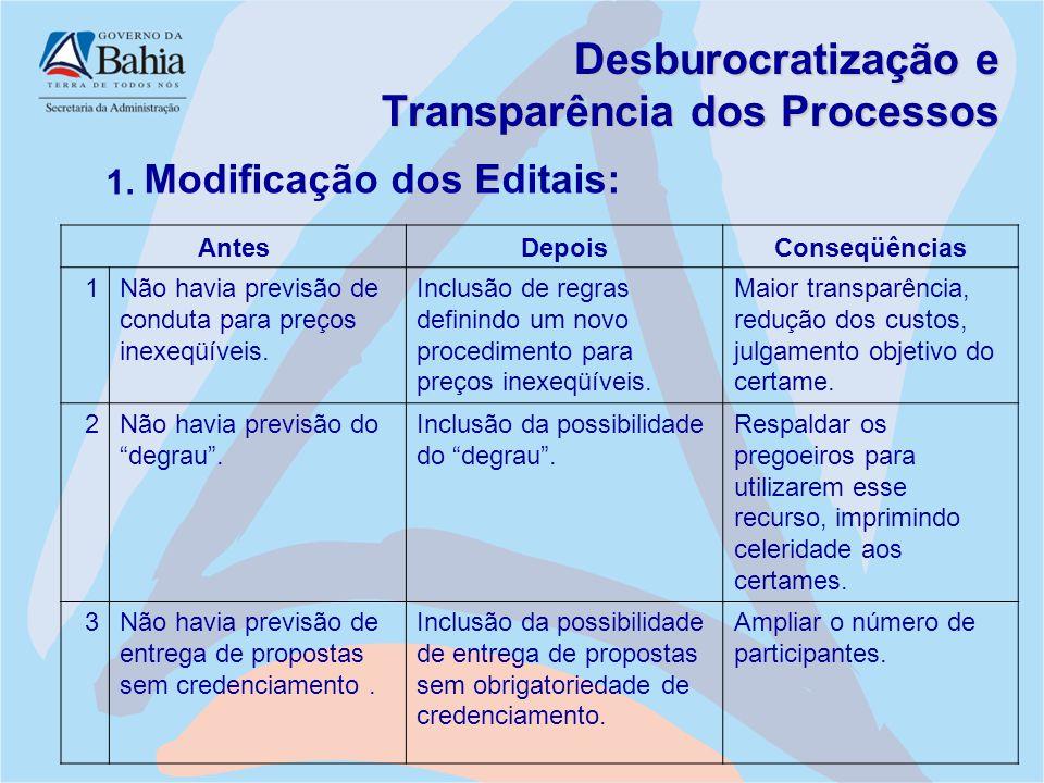 Desburocratização e Transparência dos Processos 1. Modificação dos Editais: AntesDepoisConseqüências 1Não havia previsão de conduta para preços inexeq