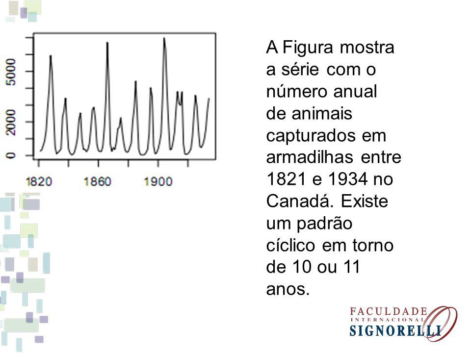 A Figura mostra a série com o número anual de animais capturados em armadilhas entre 1821 e 1934 no Canadá. Existe um padrão cíclico em torno de 10 ou