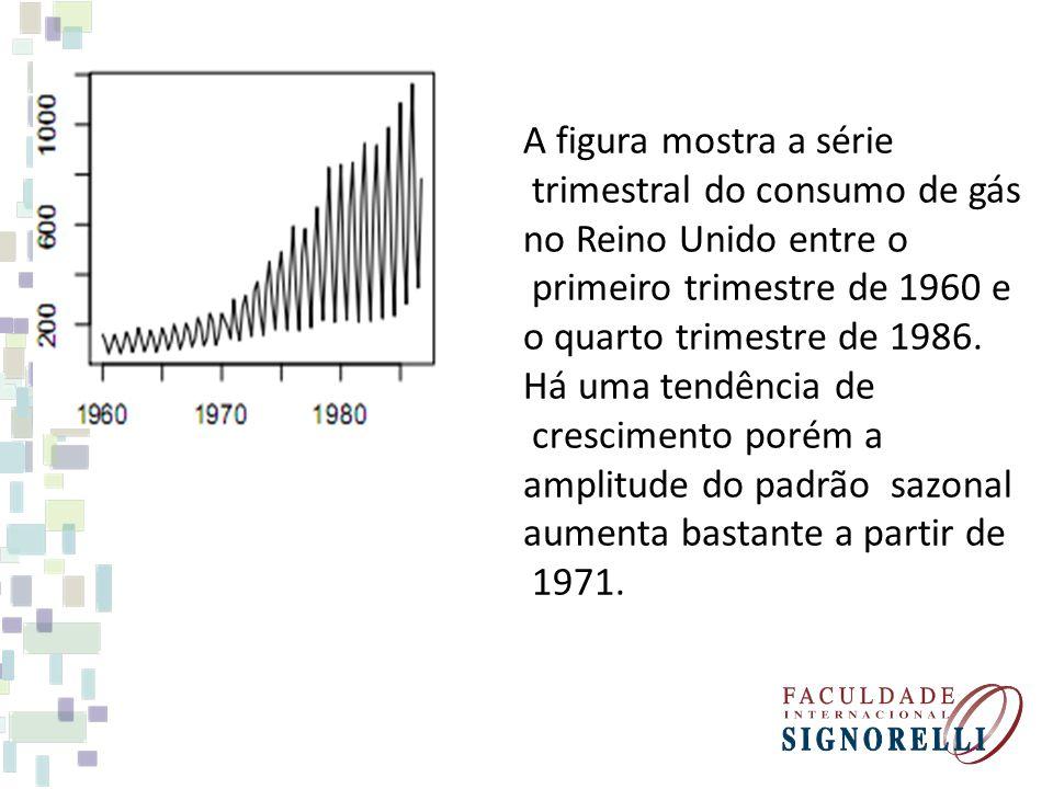 A figura mostra a série trimestral do consumo de gás no Reino Unido entre o primeiro trimestre de 1960 e o quarto trimestre de 1986. Há uma tendência