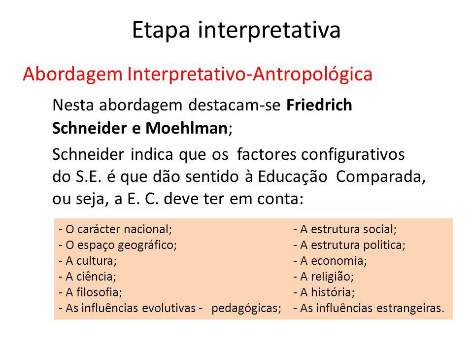 Etapa interpretativa Abordagem Interpretativo-Antropológica Nesta abordagem destacam-se Friedrich Schneider e Moehlman; Schneider indica que os factor