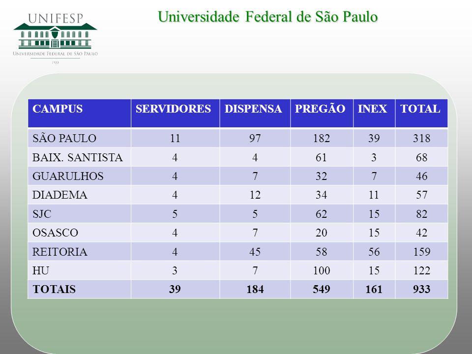 Universidade Federal de São Paulo CAMPUSSERVIDORESDISPENSAPREGÃOINEXTOTAL SÃO PAULO119718239318 BAIX. SANTISTA4461368 GUARULHOS4732746 DIADEMA41234115