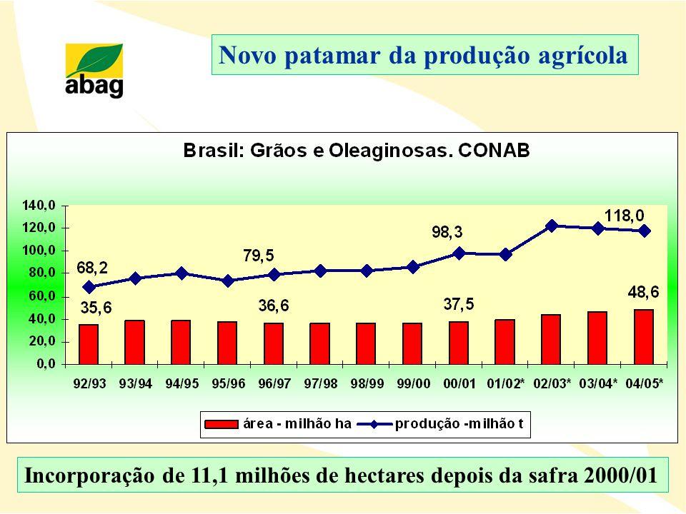Novo patamar da produção agrícola Incorporação de 11,1 milhões de hectares depois da safra 2000/01