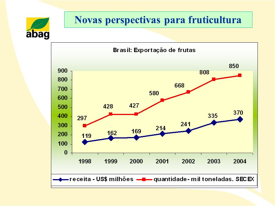 Novas perspectivas para fruticultura