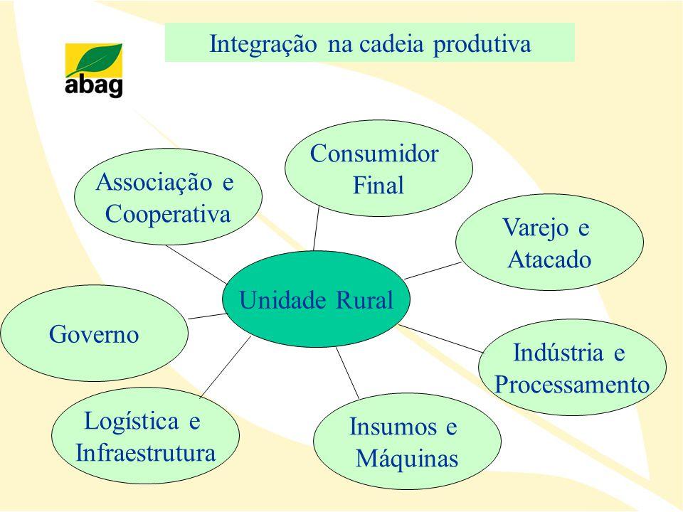 Unidade Rural Varejo e Atacado Indústria e Processamento Insumos e Máquinas Logística e Infraestrutura Associação e Cooperativa Consumidor Final Integ