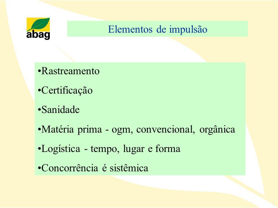 Elementos de impulsão Rastreamento Certificação Sanidade Matéria prima - ogm, convencional, orgânica Logística - tempo, lugar e forma Concorrência é s