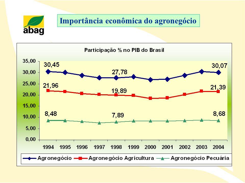 Agronegócio : inserção comercial do Brasil no mercado mundial Geração de Superávits Fonte: SECEX/MDIC